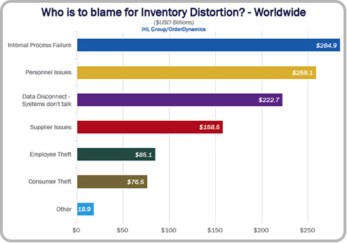 Overstock Product Destruction Statistics