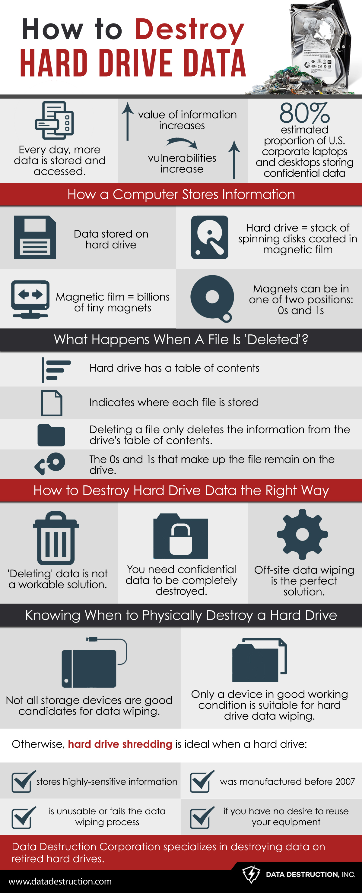 How To Destroy Hard Drive Data Infographic - DD
