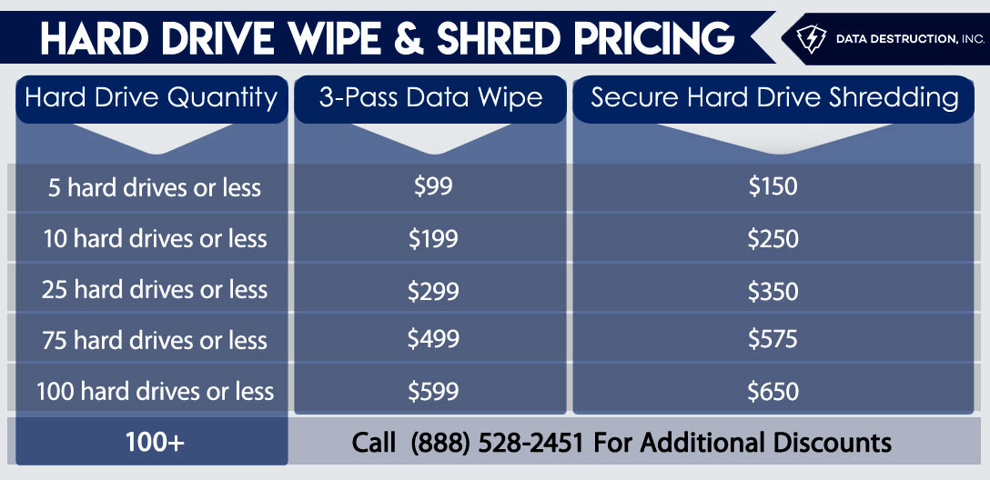 Hard Drive Wipe & Shred Pricing table